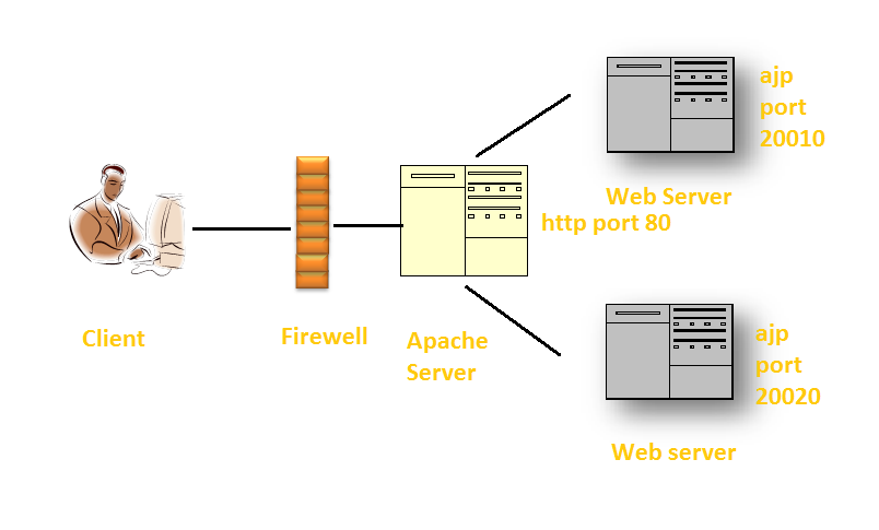 Tutorial By Example: How to configured the Apache web server