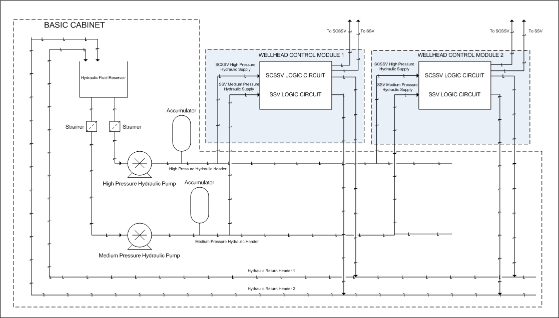 INTRODUCTION TO WELLHEAD CONTROL PANEL (WHCP) | <a href=