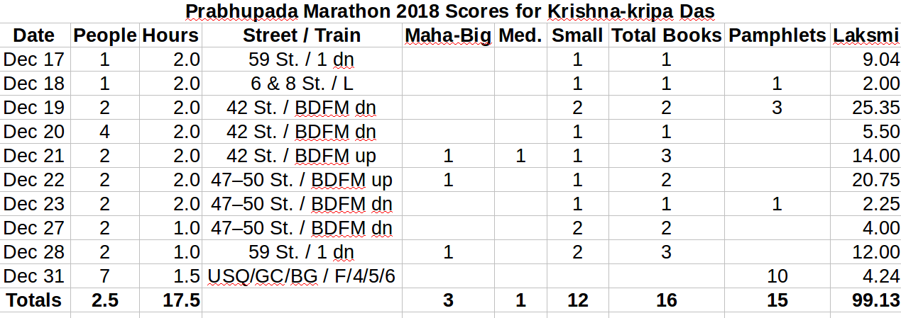 Krishna Kripa Prabhu's Blog | Krishna com