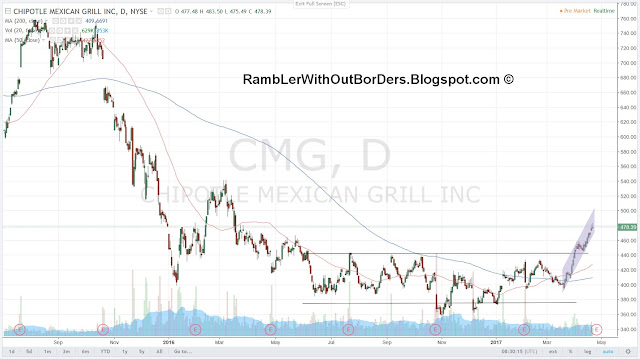 Chipotle Mexican Grill (CMG) Chart as of 21-4-2017