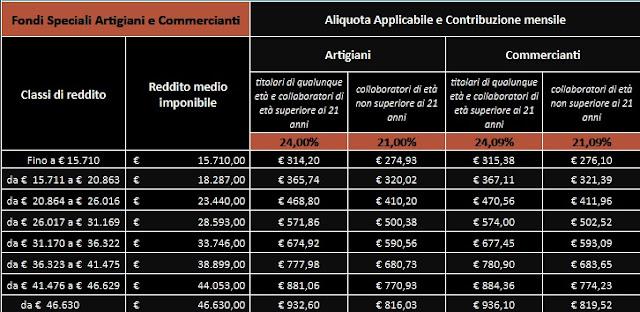 aliquote e fasce di reddito 2018 per contributi volontari di artigiani e commercianti
