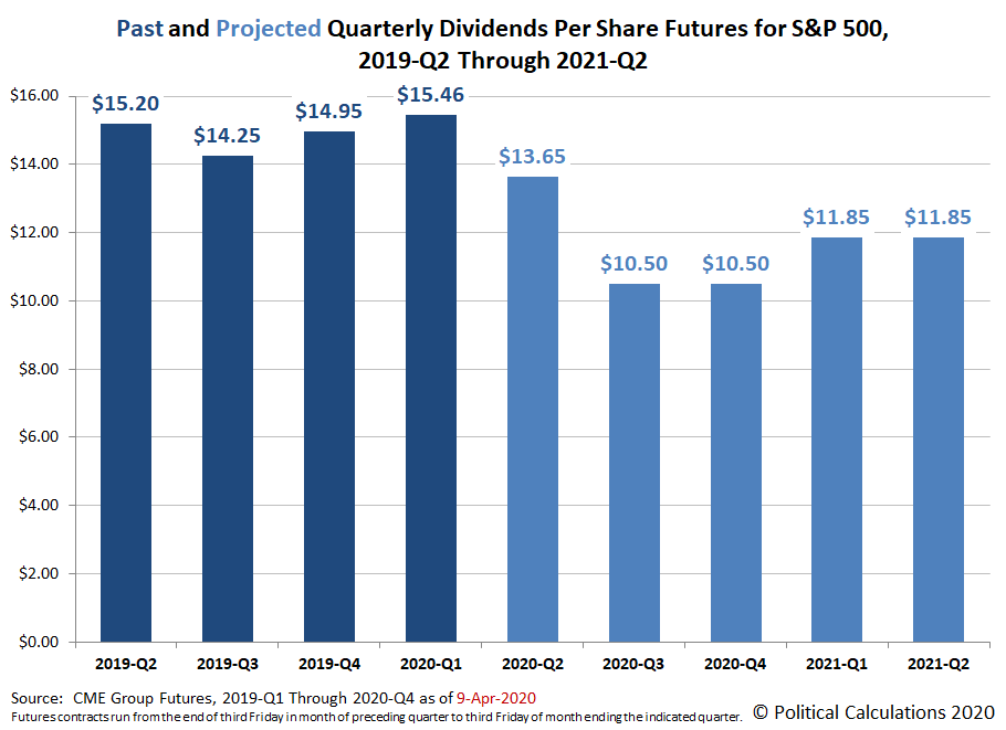 Past and Projected Quarterly Dividends Futures for the S&P 500, 2019-Q2 through 2021-Q2, Snapshot on 9 April 2020