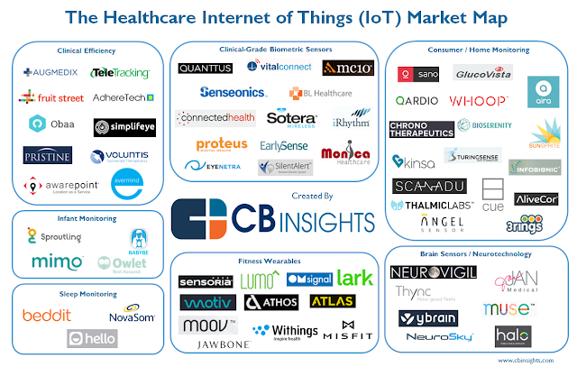 """ The internet of things across the healthcare space"""