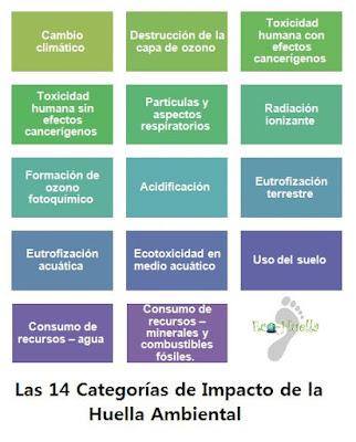 categorías de impacto huella ambiental