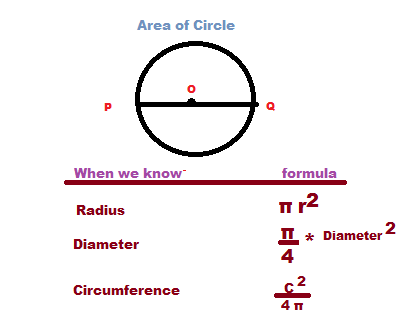 circle mensuration formulas with the properties and depth concepts