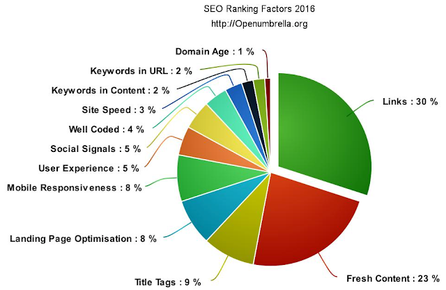Ranking Factor in 2016
