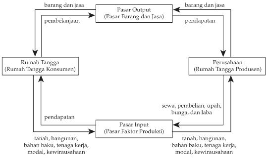 Model diagram interaksi antar pelaku ekonomi circulair flow sebaliknya bila rumah tangga membutuhkan barang dan jasa rumah tangga akan membelinya dari perusahaan di sini rumah tangga dan perusahaan akan bertemu ccuart Gallery