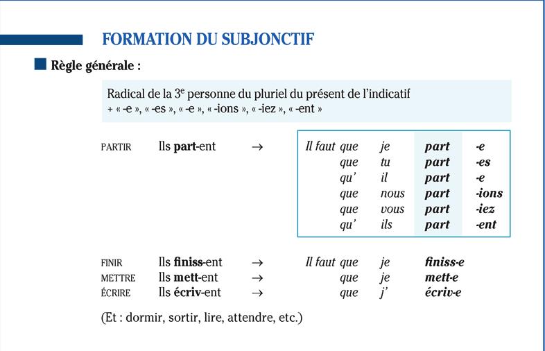 Famoso Il Congiuntivo in Francese: le Subjonctif AN82