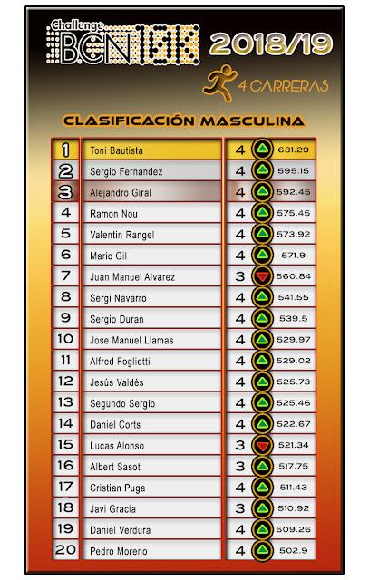 ChallengeBCN10K 2018/19 - Clasificación Masculina 4 carreras
