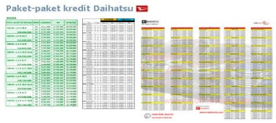 daihatsu padang kredit