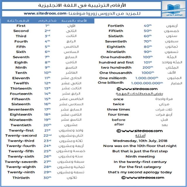 الاعداد الترتيبية بالانجليزي - الترتيب بالانجليزي واختصارات الارقام