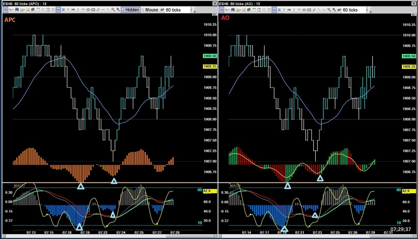 Day trading indicators setup
