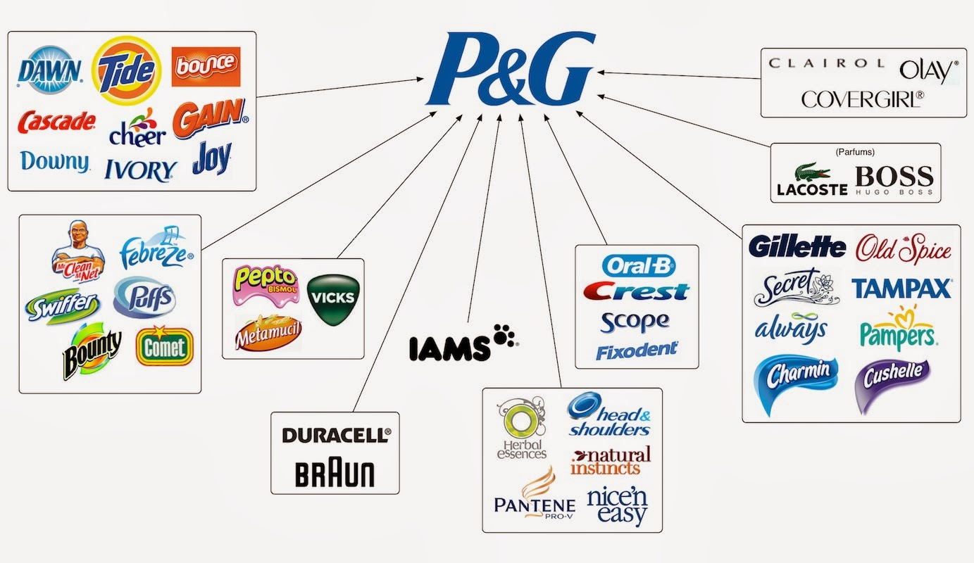 Compare the 4 p s marketing strategies of hul and p g