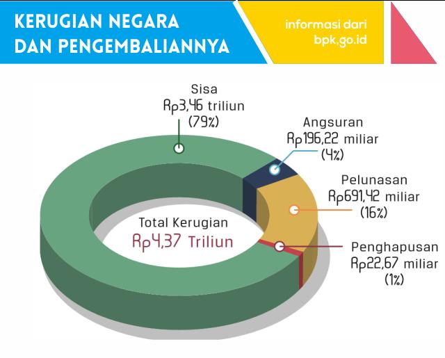 Kerugian Negara dan Pengembaliannya (2005-2017)