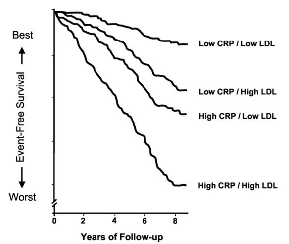 The Carb-Sane Asylum: Cholesterol or Inflammation?