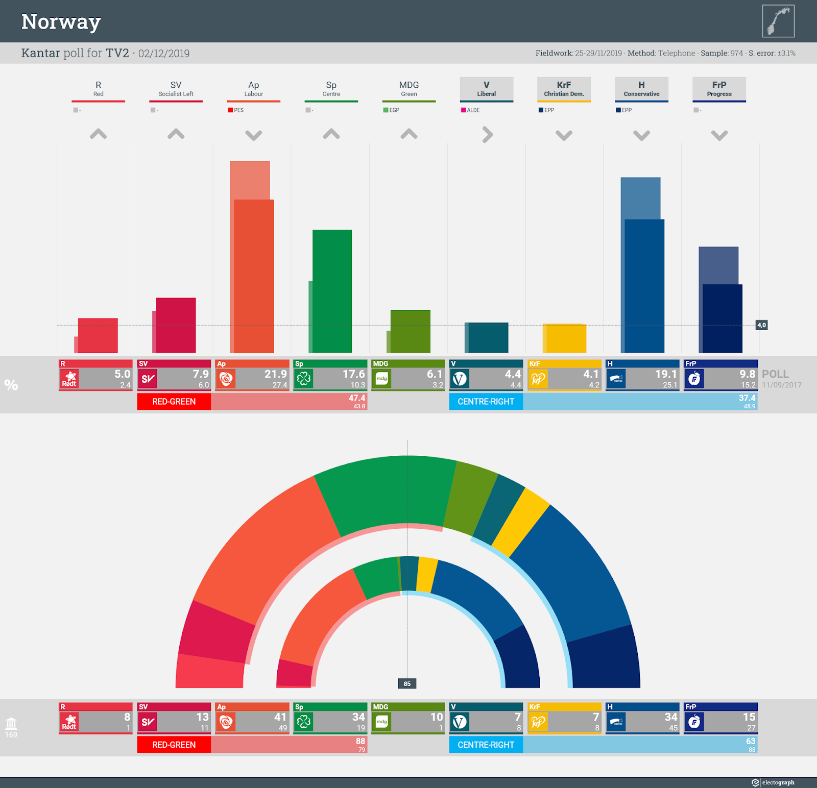 NORWAY: Kantar poll chart for TV2, 2 December 2019