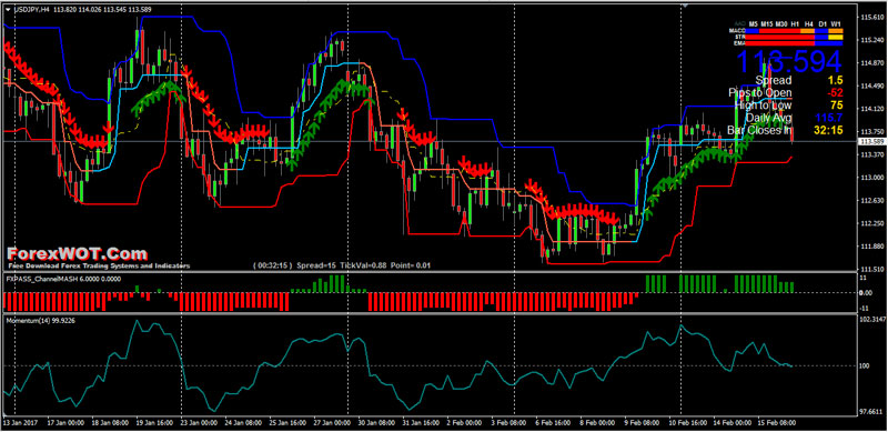 Forex channel