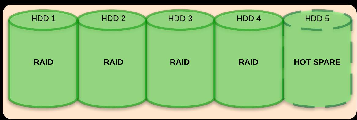 Schemat macierzy z czterema dyskami w RAID i piątym jako Hot Spare