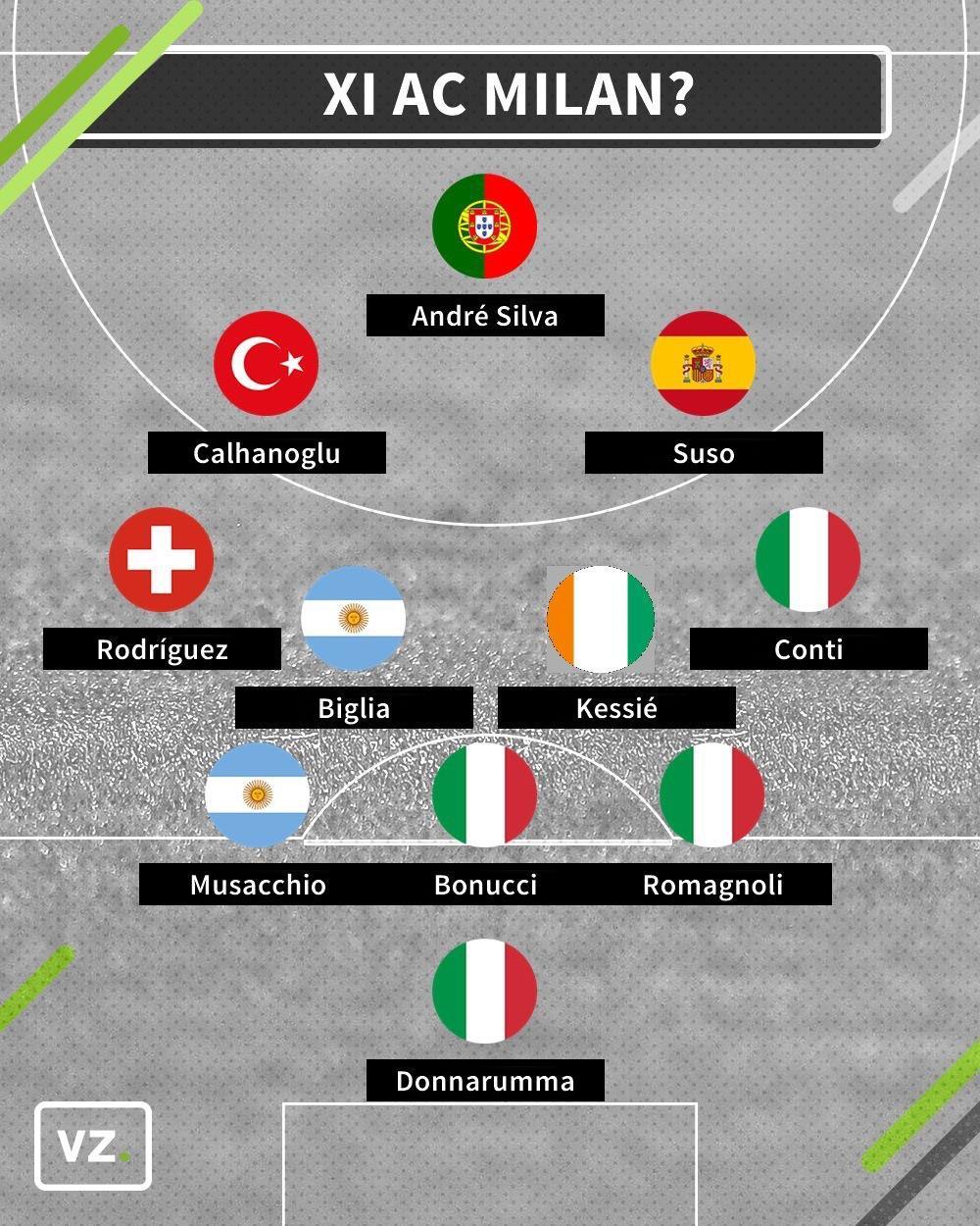 AC Milan - primul 11