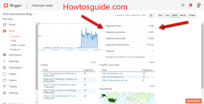 blog daily Page views