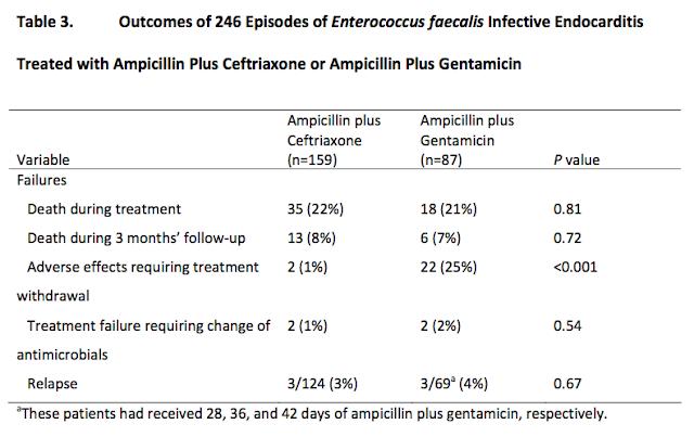 Aminoglycoside avoidance in enterococci endocarditis