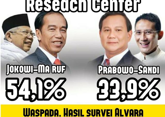 Survei Alvara: Elektabilitas Jokowi-Ma'ruf Naik 0,5 Persen, Prabowo-Sandi Turun 1,3 Persen