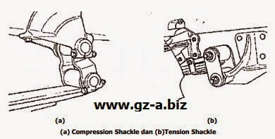 (a) Compression Shackle dan (b)Tension Shackle