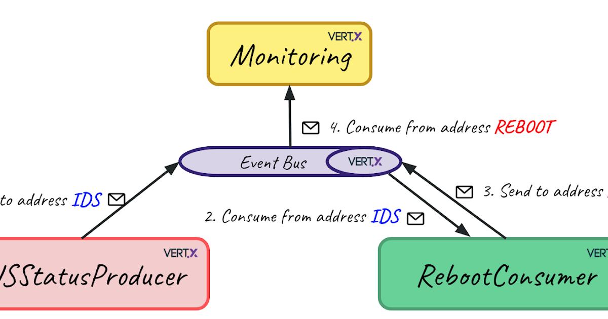 Infinispan: Clustering Vert x with Infinispan
