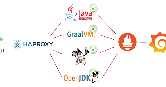 Comparing JVM performance; Zulu, OpenJDK, Oracle JDK, GraalVM CE