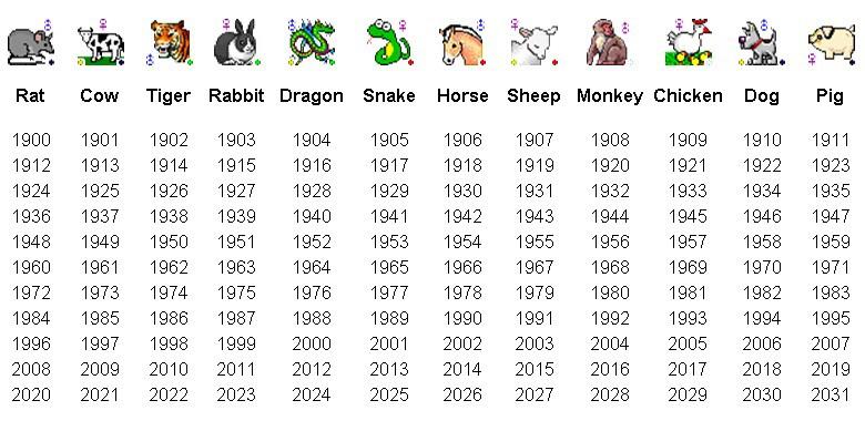 25 Inspirational Chinese Year Animals