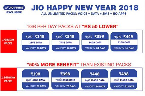 jio happy new year 2018 data offers