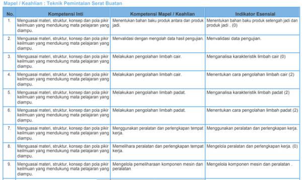 Kisi-Kisi Soal Pretest PPGJ SMK 2018 Teknik Pemintalan Serat Buatan