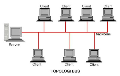 Session 6 : The Logical Network Topology, Continued