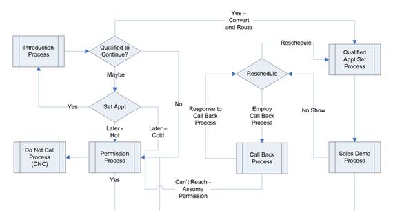also inside sales process map updates rh insidesalesupdatesspot