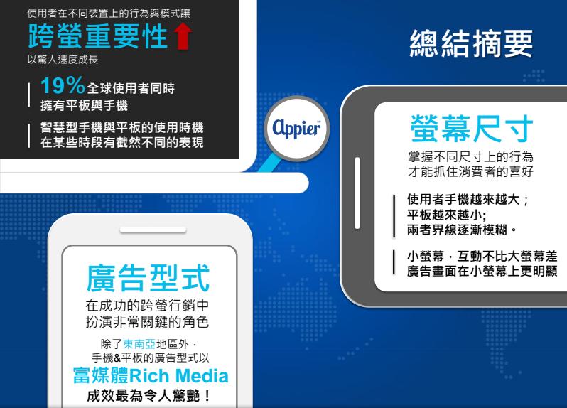 跨螢使用行為報告:小螢幕的互動率高,富媒體廣告效果佳