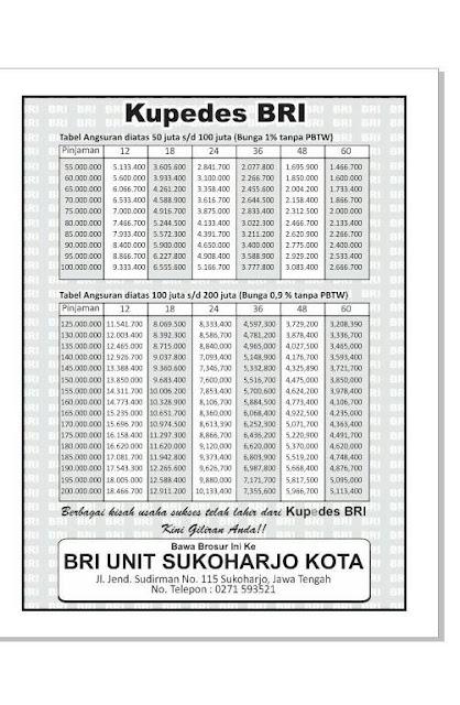 tabel angsuran kupedes BRI terbaru