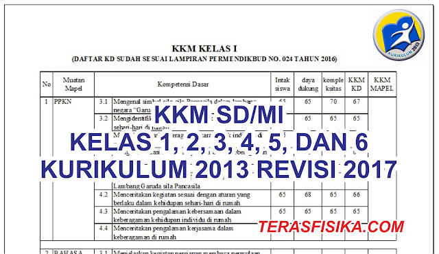 KKM SD Kelas 1, 2, 3, 4, 5, dan 6 Kurikulum 2013 Revisi 2017