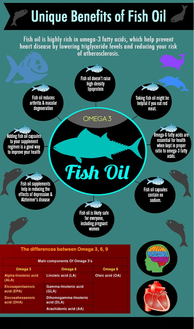 Unique benefit of fish oil