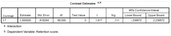 The small S scientist: Contrast Analysis with R: Tutorial