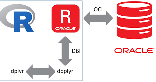 R and the Oracle database: Using dplyr / dbplyr with ROracle in Windows 10