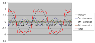 The sum of many sine waves, of varying amplitudes and frequencies, comprises the rough- looking square wave shown in red