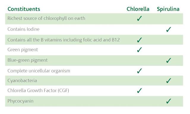 Chlorella vs Spirulina True health Pinterest Spirulina - housekeeping skills