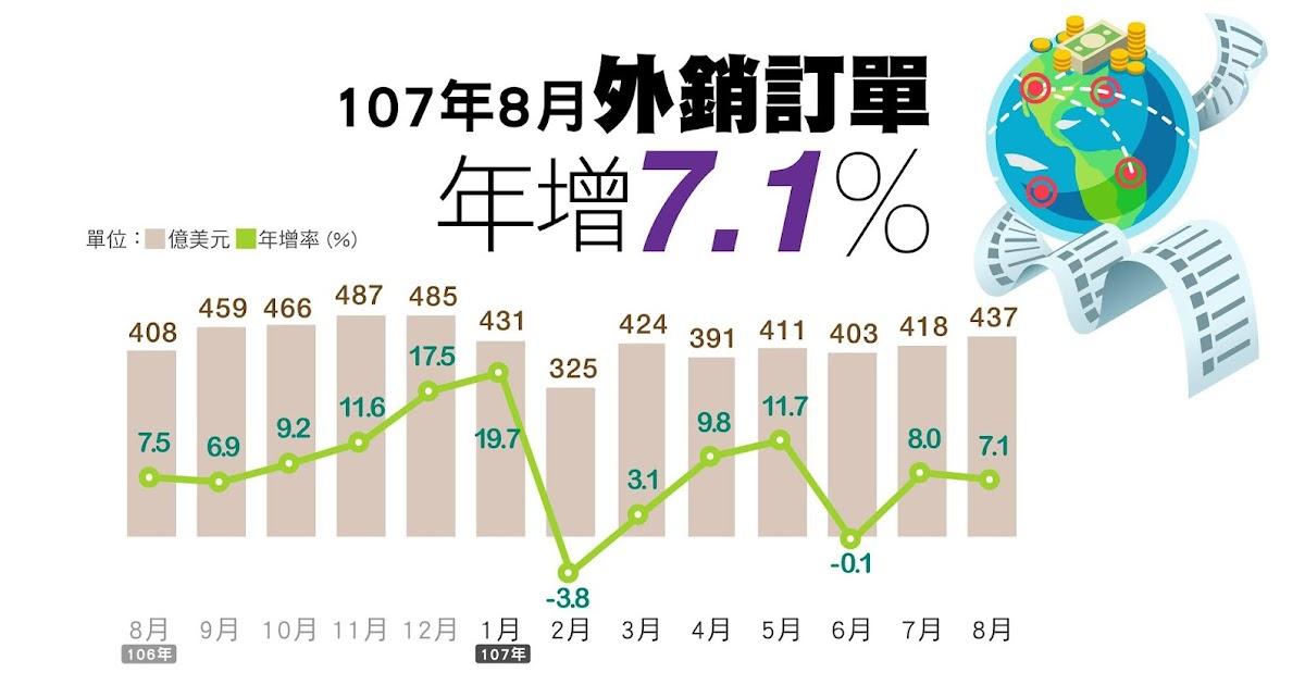 創歷年新高! 8月外銷訂單436.8億美元年增7.1% - 經 News   經新聞