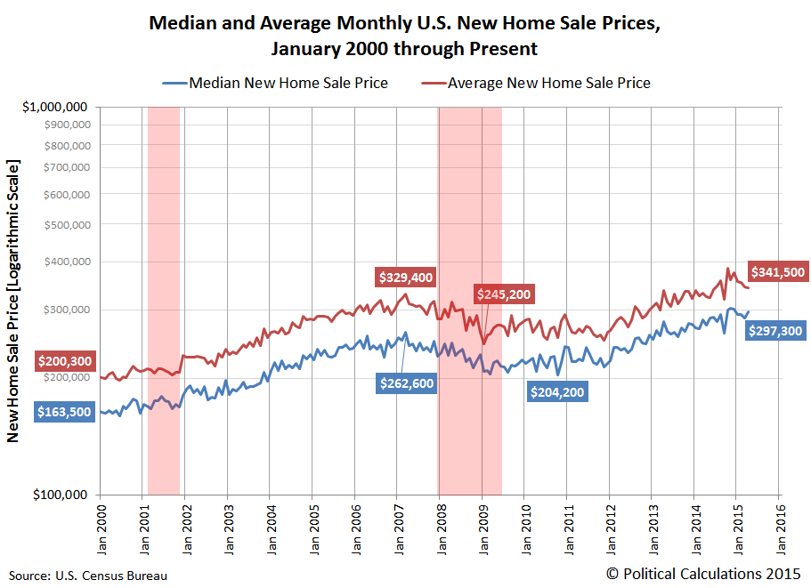 U.S. Median and Average New Home Sale Prices, January 2000 through April 2015