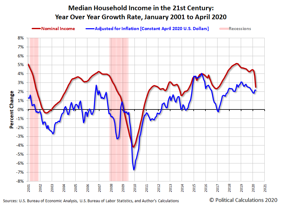 Median Household Income in the 21st Century: Year Over Year Growth Rate, January 2001 to April 2020