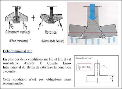Calcul de Fondation d'un R+5