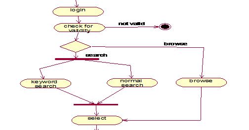 Net lo Java: Activity Diagram.