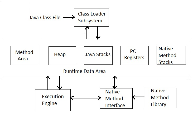 Jvm Architecture Diagram Bmw E60 Pdc Wiring Java Interview Questions And Answers Vertual Machine