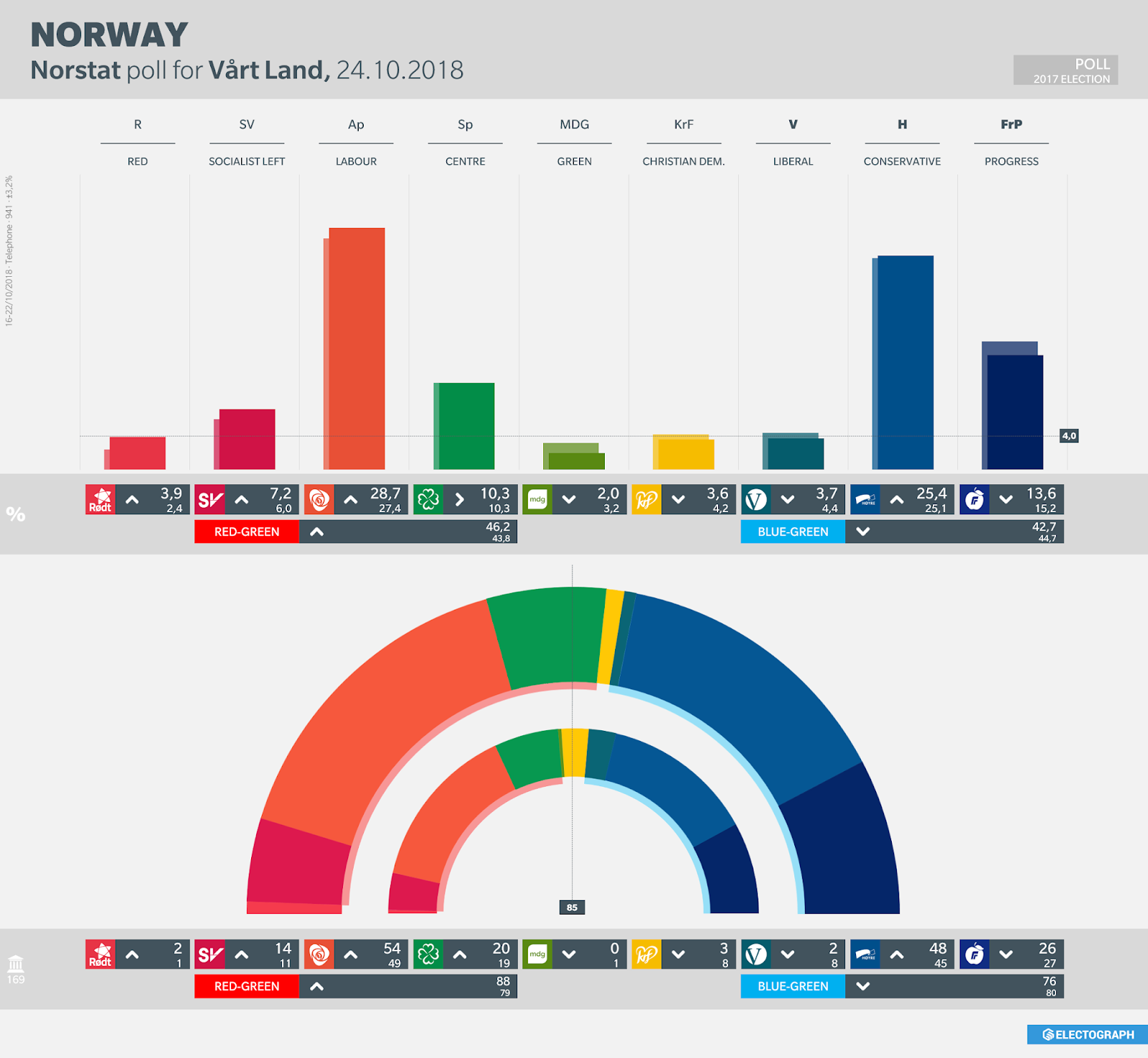 NORWAY: Norstat poll chart for Vårt Land, October 2018
