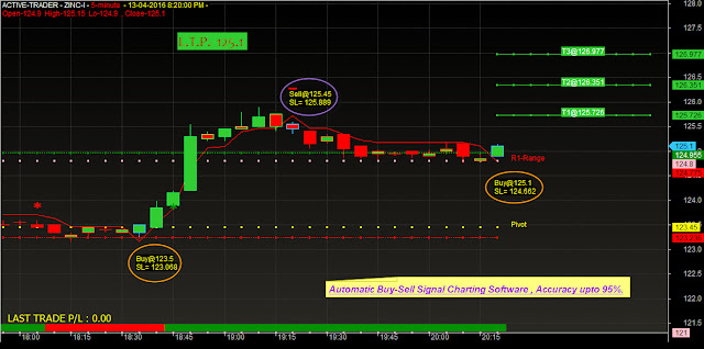 BUY SELL SCALPER:- Buy Sell Arrow Scalper Free Indicators